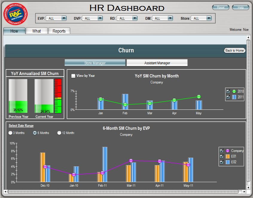 Simple, Functional and Inspired Win Out in IBIS 2012 Best Dashboard