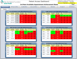 Palo-Alto-Medical-Foundation-Patient-Access-Dashboard