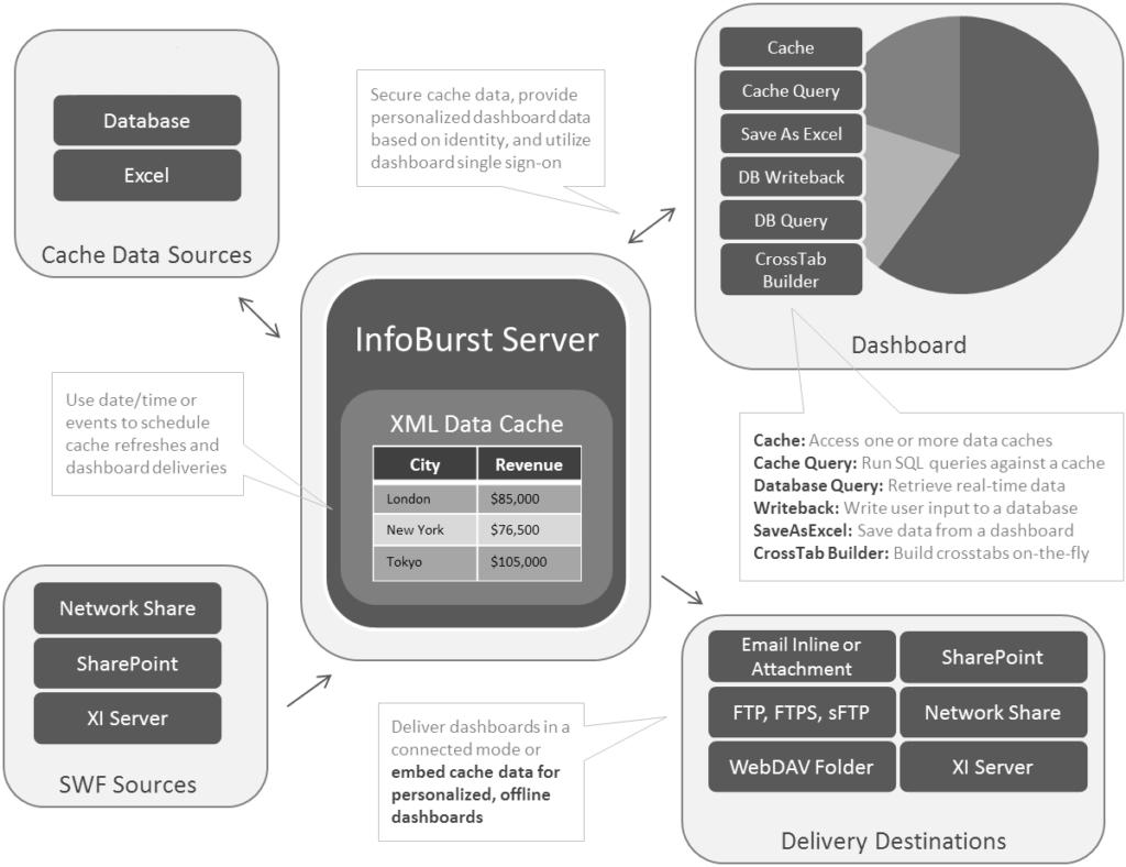 InfoBurst Dash Architecture Diagram