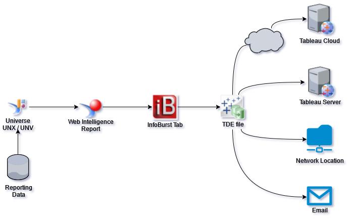 InfoBurst Tab Schematic