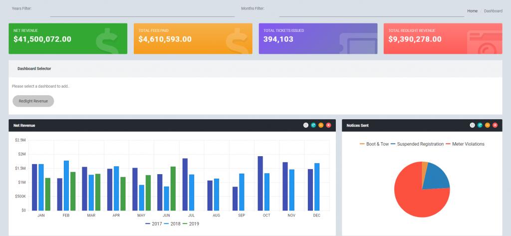 InfoSol Dashboard Gallery - Ticketing HTML5 Dashboard