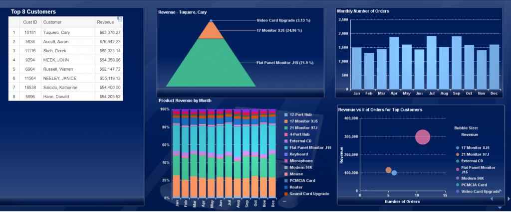 Web Intelligence Analytical Dashboard Screenshot