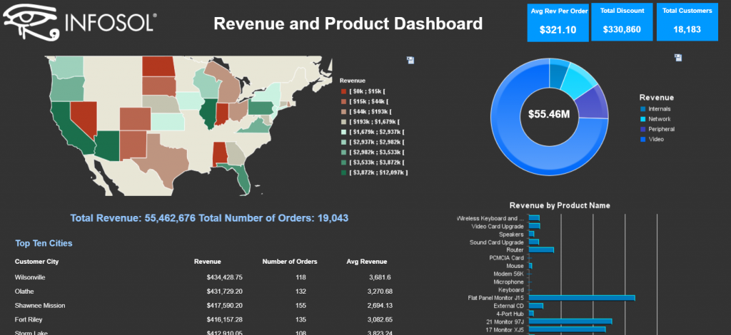Web Intelligence Revenue and Product - Geo Maps Dashboard Screenshot