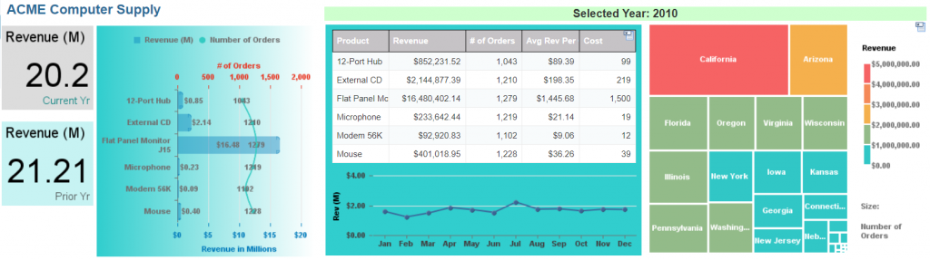 Web Intelligence Revenue and Product - Multi Charts Dashboard Screenshot